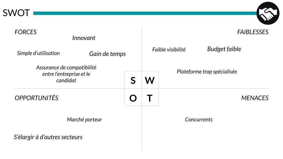Le SWOT.