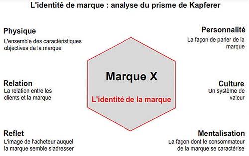 Le prisme de Kapferer, ou prisme d'identité.